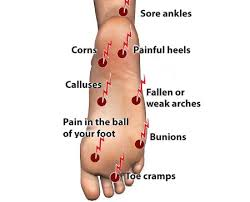 painful feet
